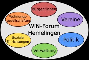 Grafische Übersicht des WiN- Forum Hemelingen